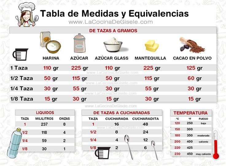 Tabla de equivalencias y medidas en la cocina | La Cocina de Gisele