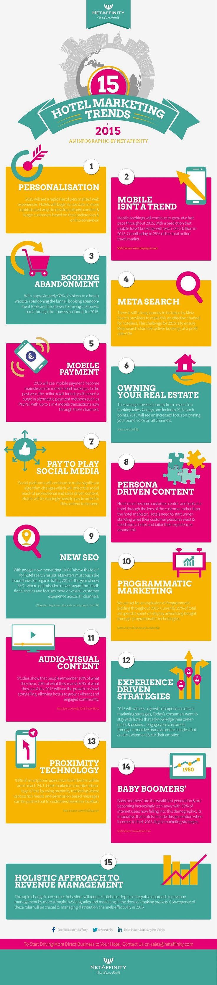 Tendencias para el 2015 en Marketing online hotelero // 15 Hotel Marketing Trends for 2015