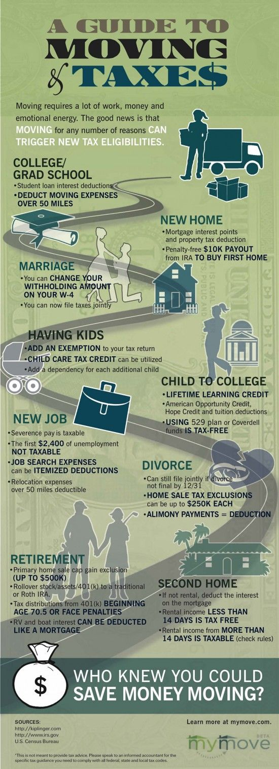 MyMove created it in anticipation of Tax Day (April 15) to illustrate all of the ways that moving, for any reason, may trigger new tax eligibilities for the person or family that has moved. MyMove is a resource for consumers undertaking a move; the infographic educates movers about the ways that moving can help them to save money at tax time.
