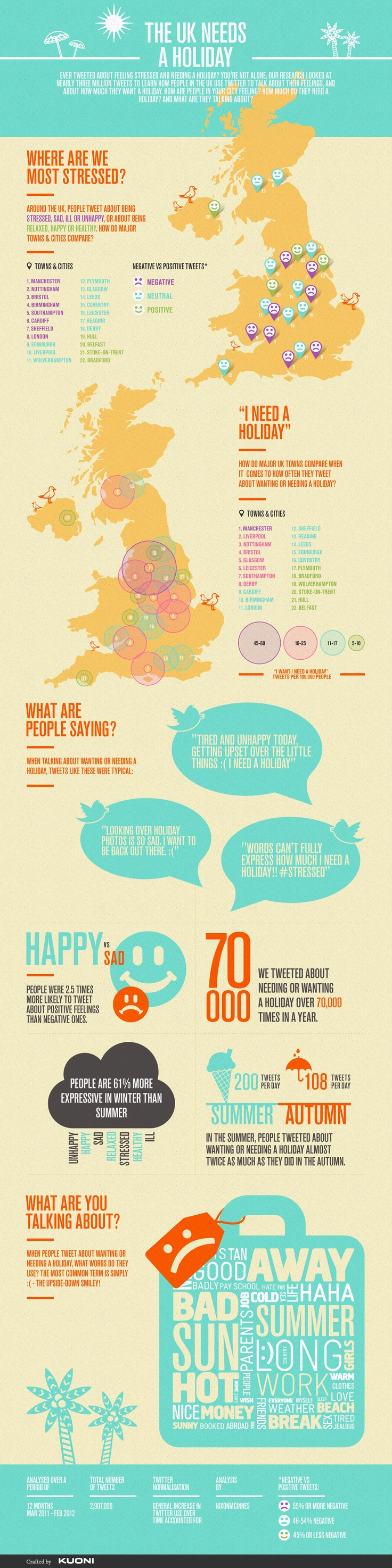 Holiday infographic by Roughtype & NixonMcInnes for Kuoni