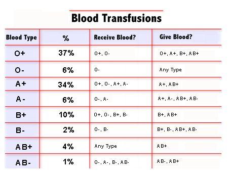 parents blood type chart