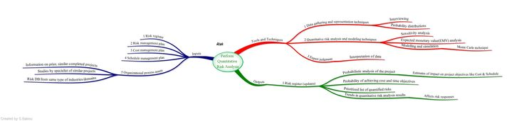 mind map of pmp exam | Perform Quantitative Risk Analysis – Mind Map