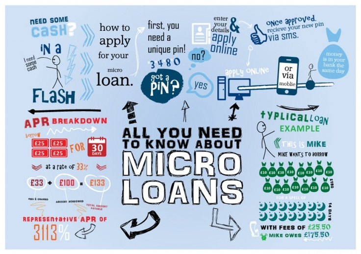 all-you-need-to-know-about-micro-loans_5029195be1b7d_w969.jpg (969×684)