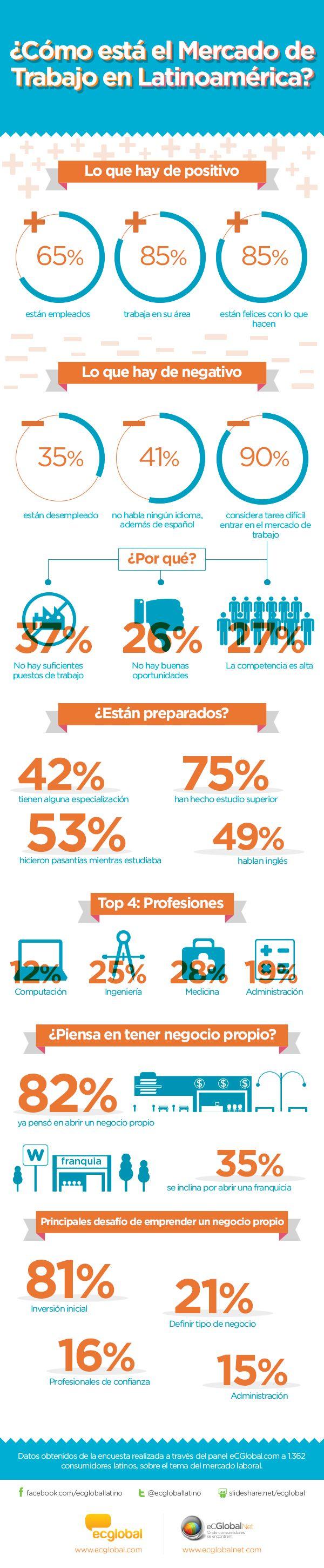 ¿Cómo es el mercado de trabajo en latinoamérica? En eCGlobalNet realizamos una encuesta a 1.362 latinos para descubrir la situación actual del mercado de trabajo en los países de latinoamérica, así como también indagar en las expectativas y preparación de los profesionales de hoy. ¡No te pierdas este interesante #Infografico!