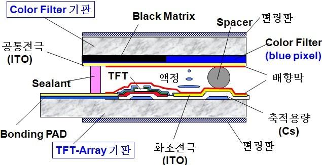 LCD 구조도,  ITO와 a-Si 위치 확인,  jinhwanlee.egloos.com
