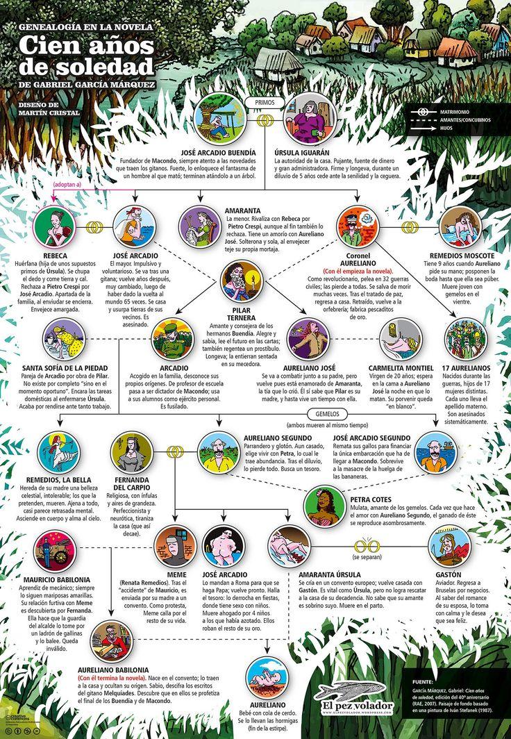 Infografía genealogía Cien años de soledad
