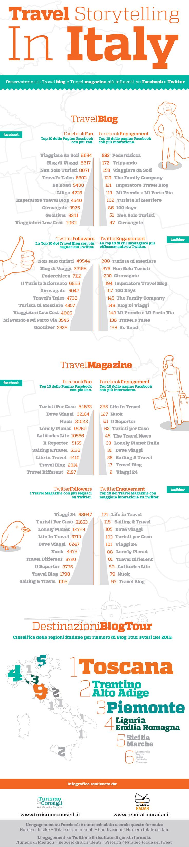 Travel Storytelling in Italy, l'infografica sui blog e magazine più social
