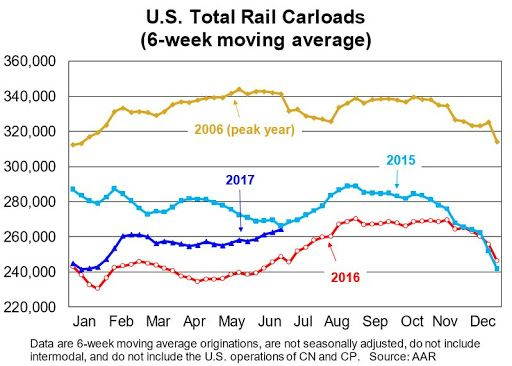 AAR: Rail Traffic increased in June    From the Association of American Railroads (AAR) Rail Time Indicators. Graphs and excerpts reprinted with permission. U.S. rail traffic in June 2017 was a mix of the good and the not so good. The good   http://feedproxy.google.com/~r/CalculatedRisk/~3/3fK7ZPIwbbI/aar-rail-traffic-increased-in-june.html