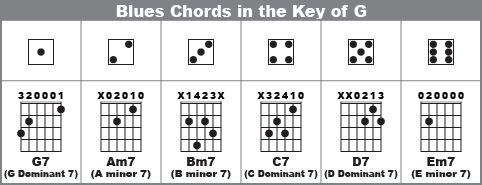 best 20 blues guitar chords ideas on pinterest g guitar chord guitar songs and guitar chords. Black Bedroom Furniture Sets. Home Design Ideas