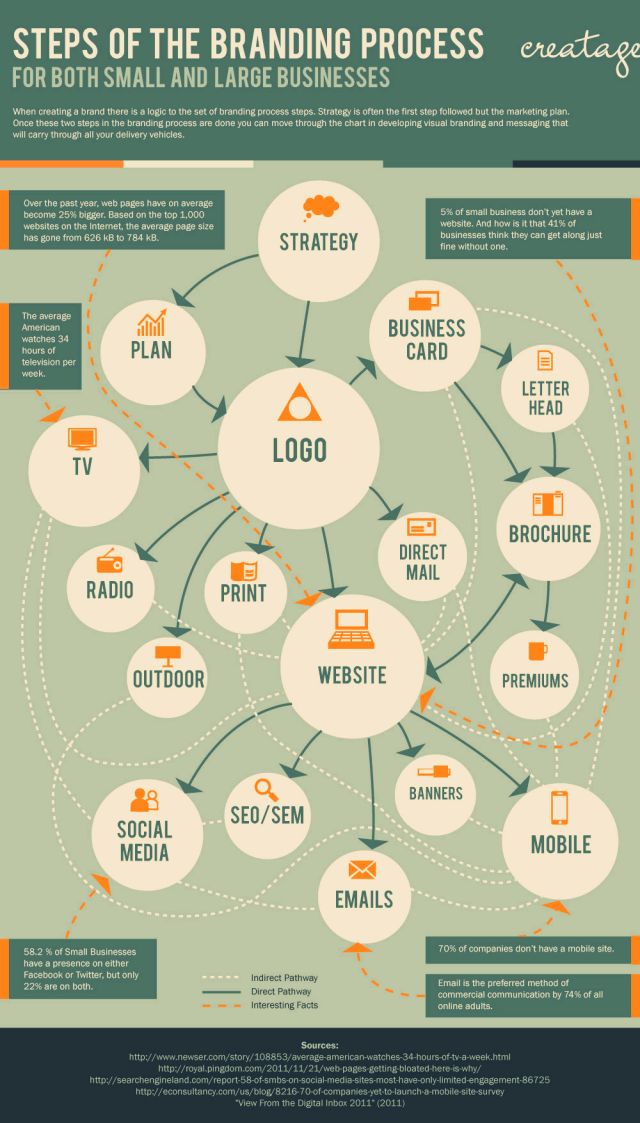 Steps of the branding process #infografia #infographic #marketing