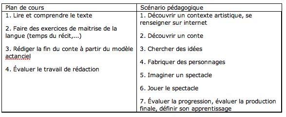 Didactique, langues, FLE, Claude Springer, université Aix Marseille, évaluation, CECR, plurilinguisme, TIC, interculturel, formation, web