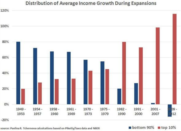 Via this item from Pavlina Tcherneva comes the graphic below that goes a long way in explaining why there's been so much fuss about growing income inequality.