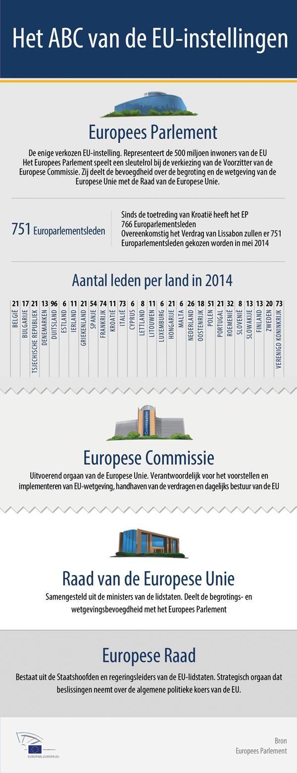 ABC van de EU-instellingen