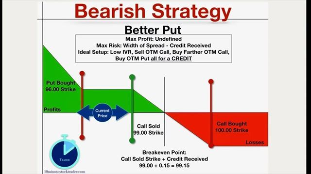 How Do You Combine Limited Risk High Probability Of Profit And