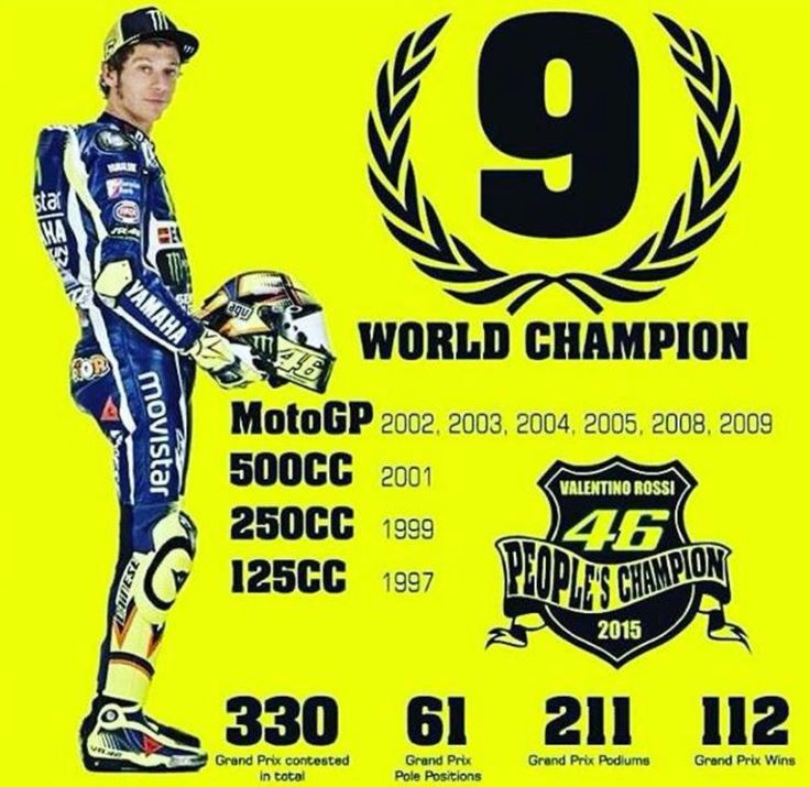 Valentino Rossi with 9 Title.