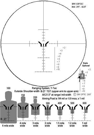 A great diagram of how you use the military front sight to range.