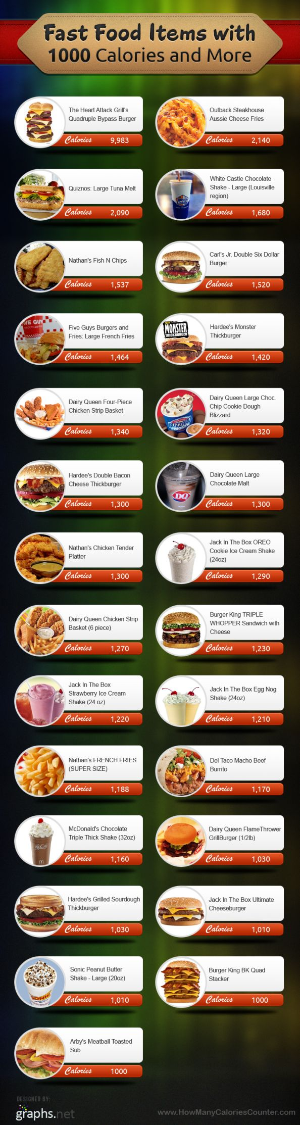 Fast Food Items with 1000 Calories and more. I don't eat most of this anyway. Who can eat a triple whopper??????