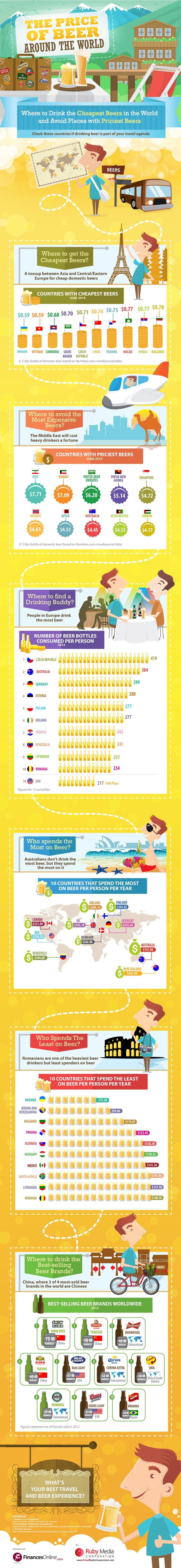 Price of Beer Infographic to help you plan your next vacation. #TTOT #cruisechat #twchats