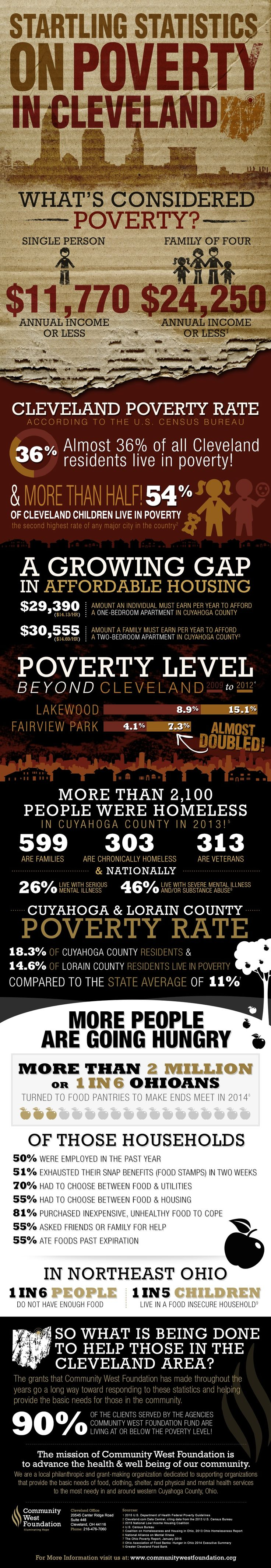 New infographic brings to light some shocking statistics about the prevalence of poverty in the greater Cleveland area.