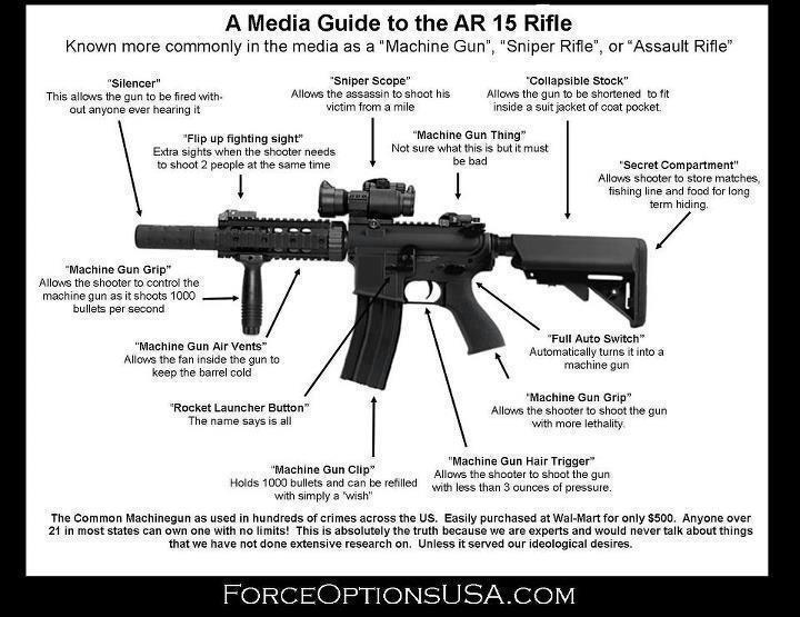 AR-15 Vs. AK-47 – Military Humor