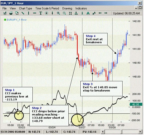 Forex Price Action Scalping How To Use The Pam Indicator
