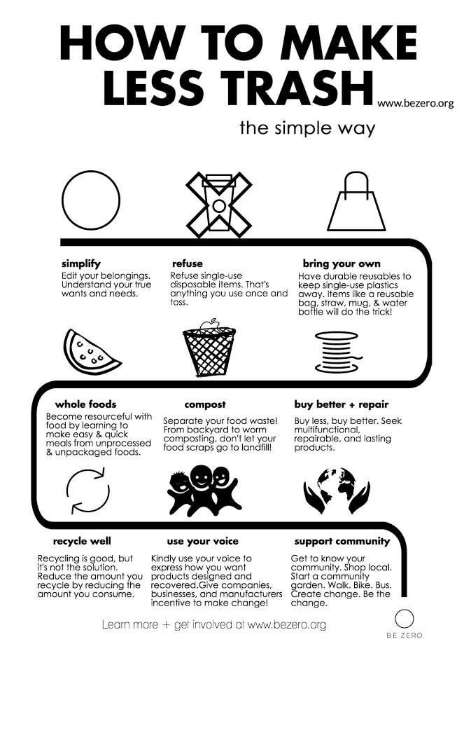 18 Charts To Help You Start Living More Sustainably Waste Free