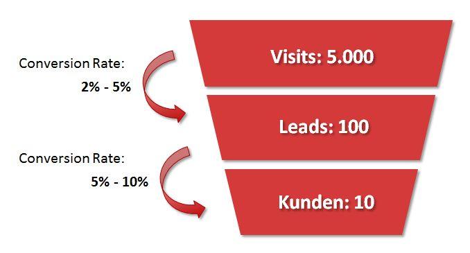 verkaufstrichter - wie viel kostet content marketing?#verkaufstrichter #social_media