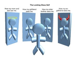 WHAT:  Looking Glass Self:  His theory based on the imagination of our appearance to the other person; the imagination of his judgment of that appearance, and some sort of self-feeling, such as pride or mortification.