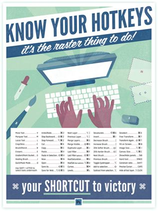 """know your hotkeys - photoshop keyboard shortcut posters 