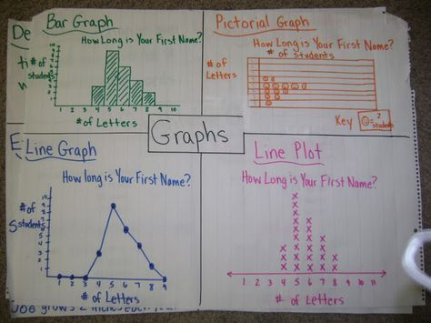 Here's a terrific post on a week's worth of graphing lessons. The only note I would make here is that the anchor chart has an inappropriate example of a line graph. Line graphs are designed to show change over time, not categorical data. Other than this error, you'll find lots of good stuff here.