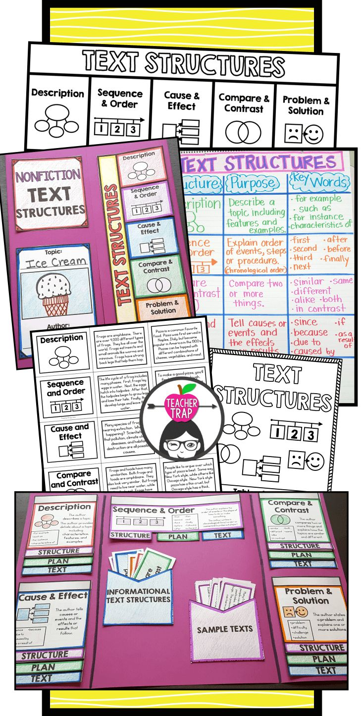 Love this set of materials for teaching students about Informational Text Structures!  Lapbook, Booklet, sorts and more!