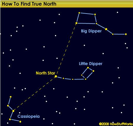 Constellation Pictures - HowStuffWorks If you live in the Northern Hemisphere, the North Star, or Polaris, guides you true north. You can find Polaris by first locating the Big Dipper and Little Dipper constellations. Polaris is also the middle star in the 'M'-shaped neighboring constellation, Cassiopeia.  .(2008 HowStuffWorks)