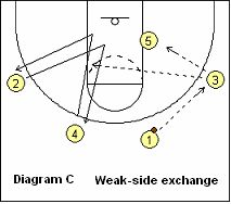 Basketball-Offensive – Bo Ryans Swing-Offensive, Coach's Clipboard Basketball-Coaching und Playbook   – Basketball Coaching