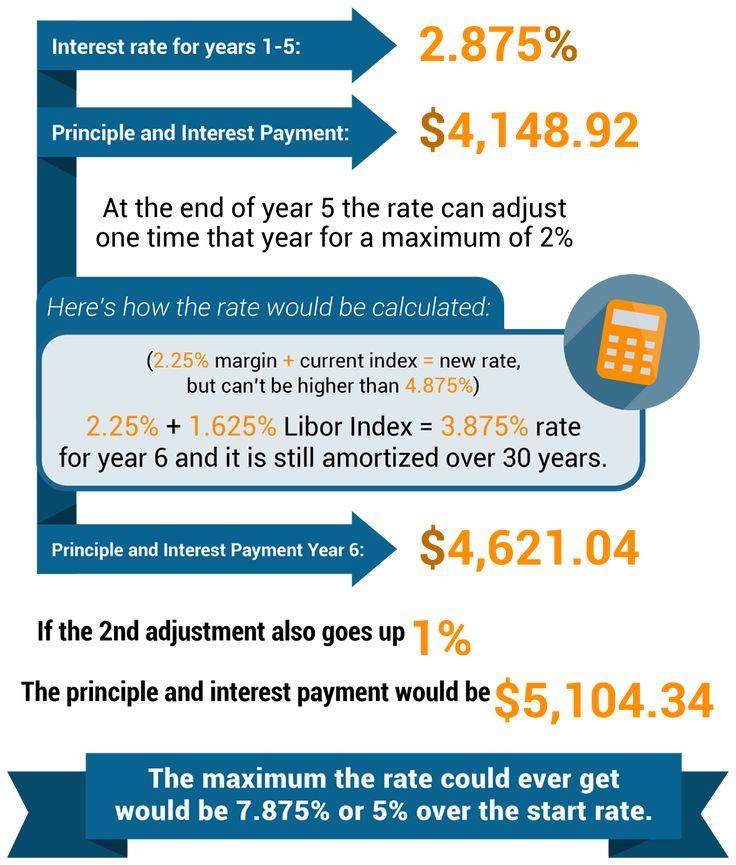 Best 25+ Jumbo loans ideas on Pinterest Vestido años 60 efecto - amortization mortgage