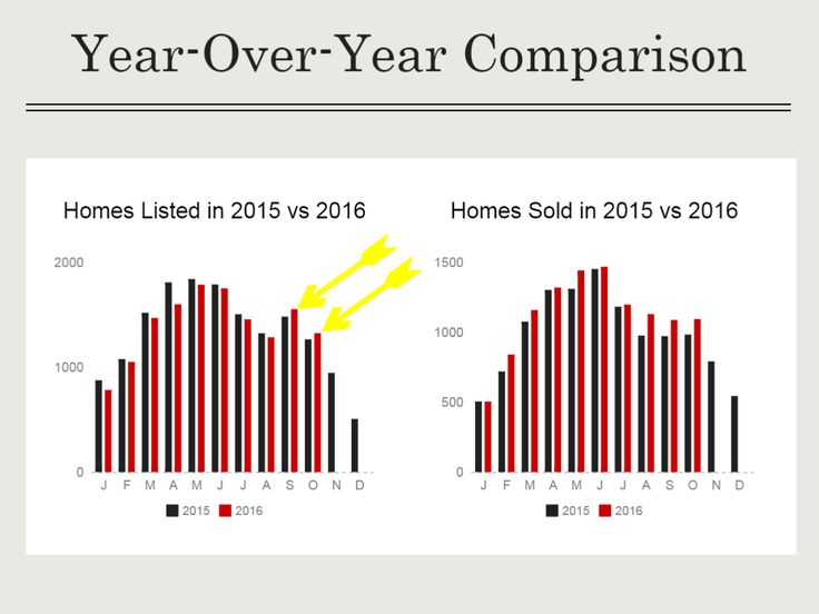Durham Real Estate Stats October 2016 vs 2015