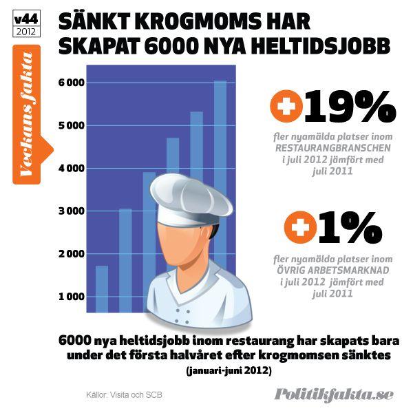 Sänkningen av krogmomsen har skapat 6000 nya jobb inom restaurangbranschen.