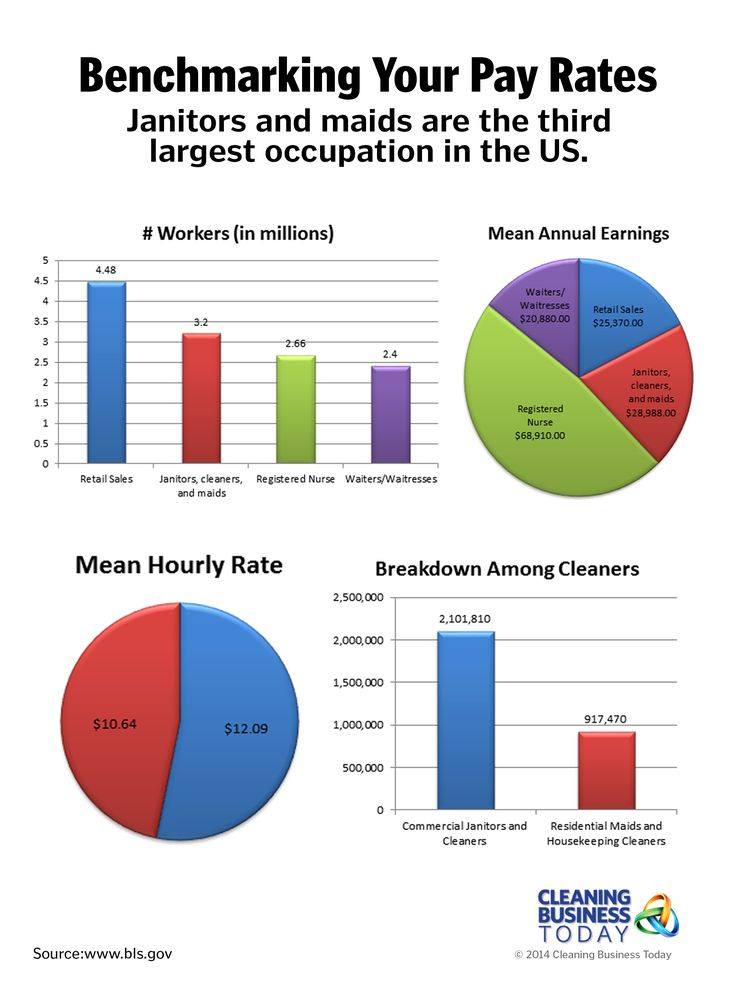 Benchmarking your pay rates is essential to stay competitive in the cleaning business. The stats on this infographic come from the Bureau of Labor Statistics, and show that janitors and maids are the third largest occupation in the US. It shows mean annual earnings and hourly rate.