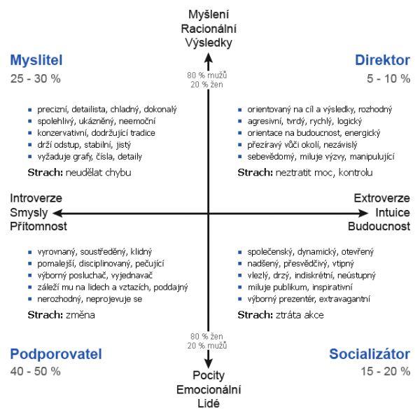4 typy osobností z knihy Jak manipulovat s lidmi
