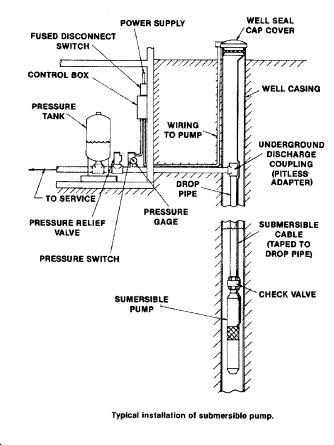 Well pump short cycling: How to diagnose water pump short cycling and how to restore lost air in a building water pressure tank - private pump and well system do-it-yourself repairs
