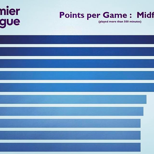 Need some help selecting your fantasy football team? Top 10 midfielders points per game ratios for this season! #premierleague #fantasypremierleague #fantasyfootball #football #midfielders #epl #infographic #stats #statistics #sports #sportsdata #dataviz #datavisualization #datavisualisation #sportsinformation #sportsillustrated #sportsinformation #sanchez #hazard #alli
