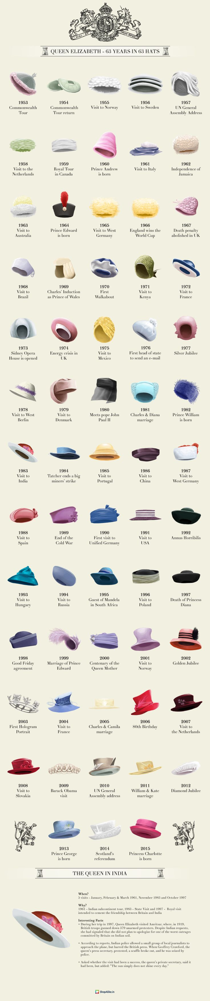 The Queen Of Hats   Info-graphic showing an important milestone from each year of Queen Elizabeth II reign, and the hat she was wearing on those dates. #millinery #hatacademy