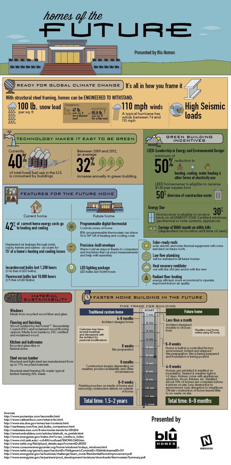 Las casas del futuro #infografia #infographic