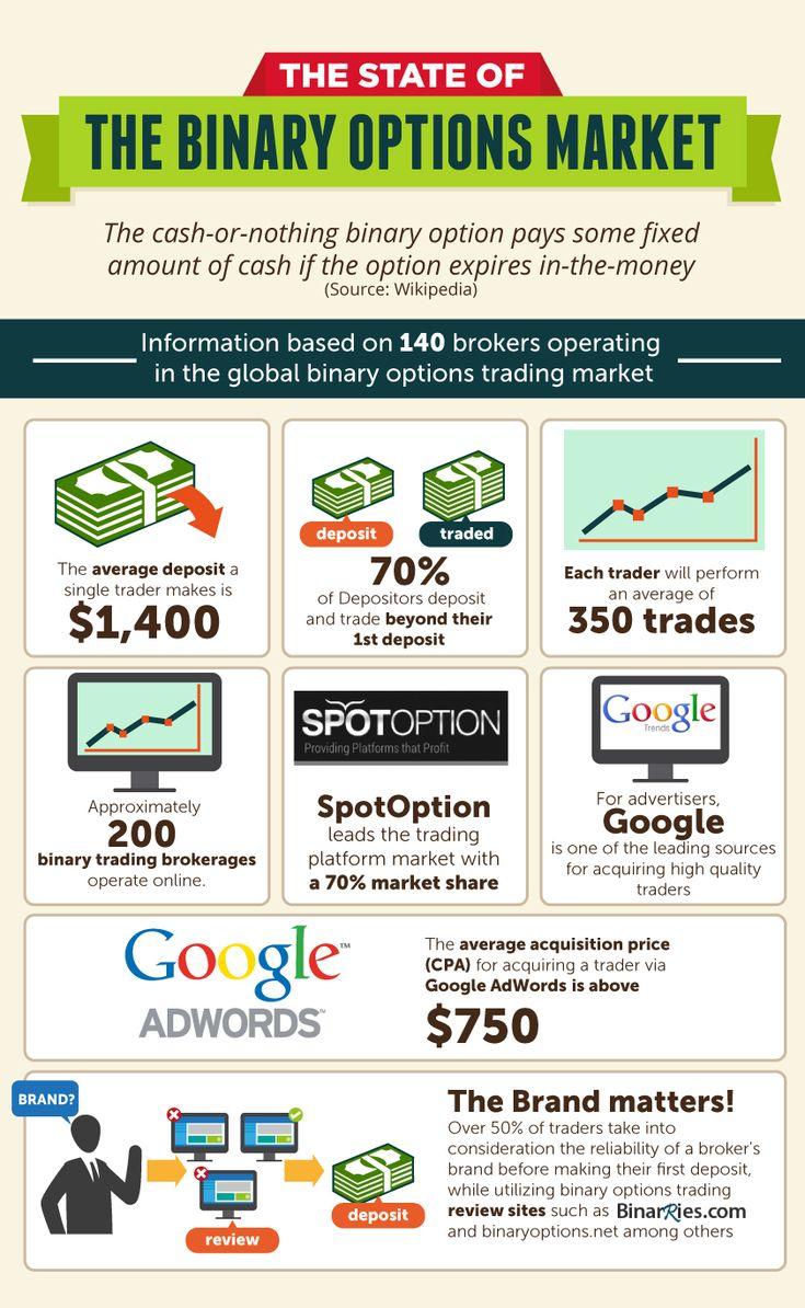 Choosing a binary options trading platform