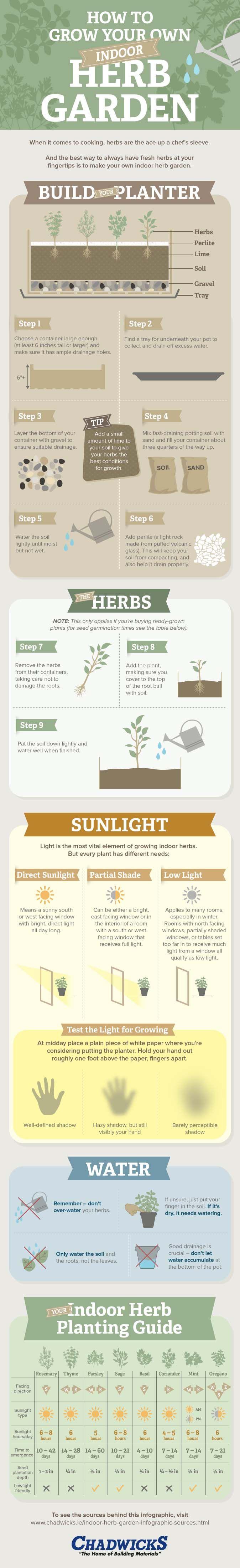 Grow Your Own Indoor Herb Garden Part - 27: Best 25+ Herb Garden Indoor Ideas On Pinterest | Indoor Herbs, Kitchen Herbs  And Diy Herb Garden