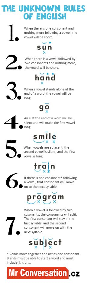 7 unknown rules of the English language.