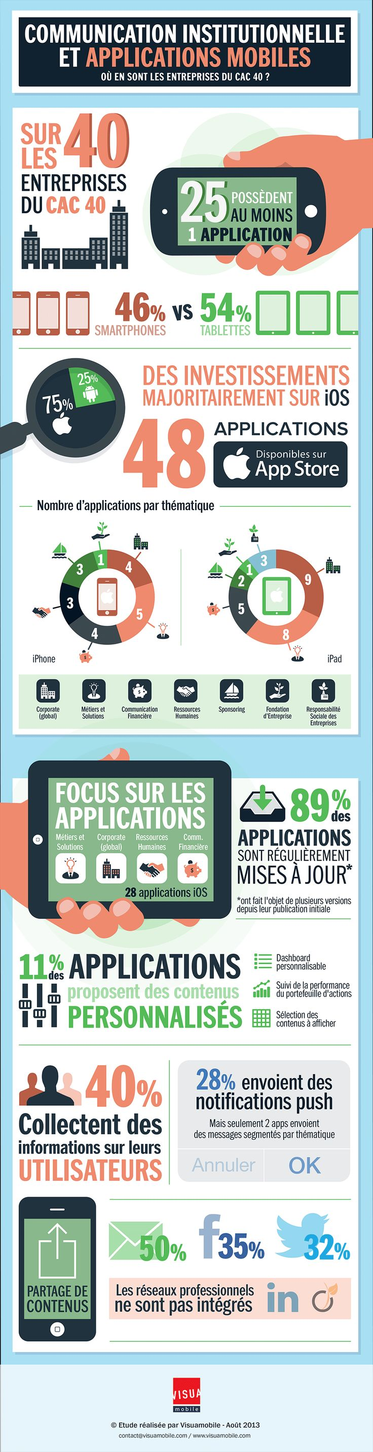 Infographie Communication Institutionnelle et applications mobiles @visuamobile
