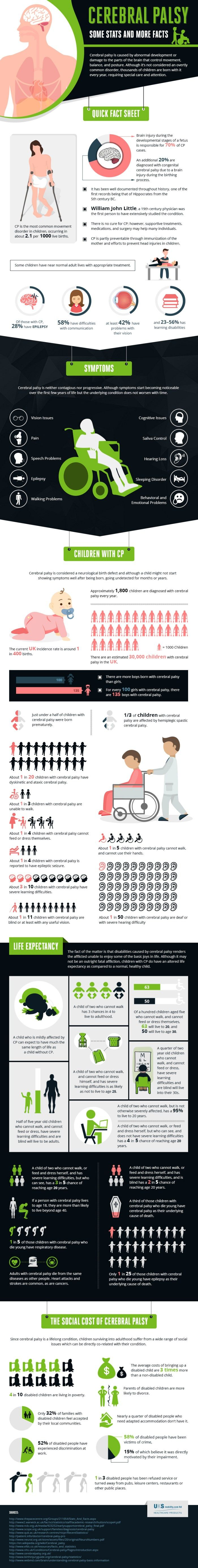 infographic about cerebral palsy. See text description below for detailed…