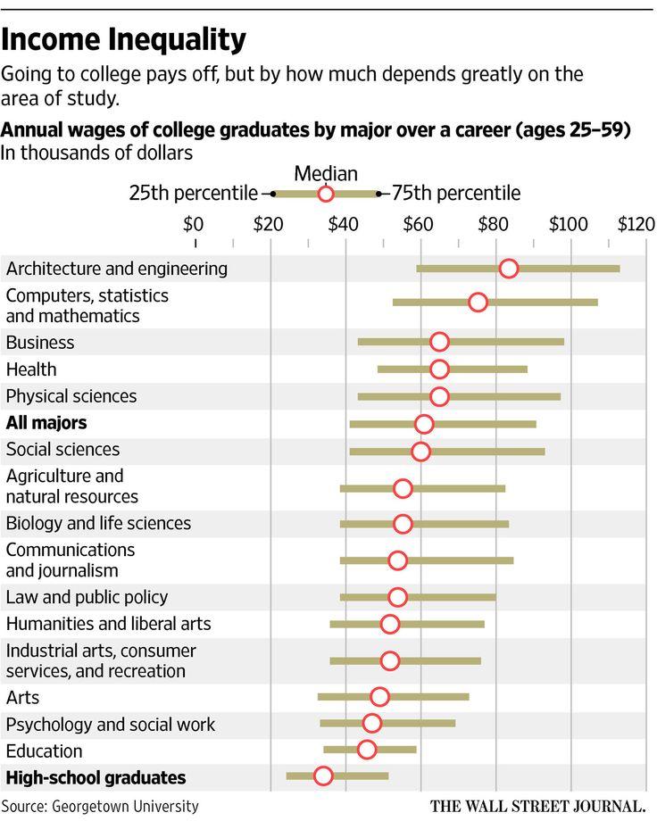 College majors figure big in earnings