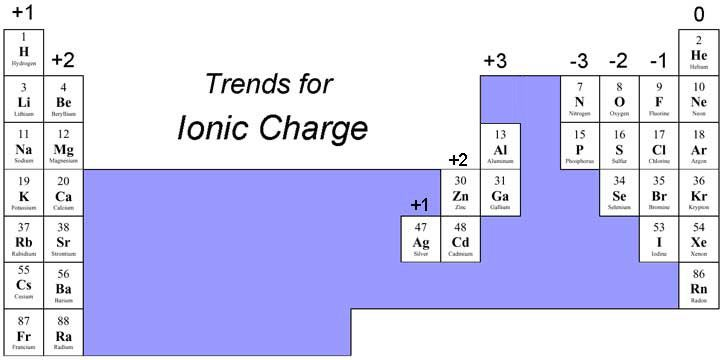 Periodic Table With Ionic Charges Complete Version