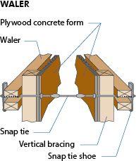 Waler Beam Beams Concrete Forms Construction